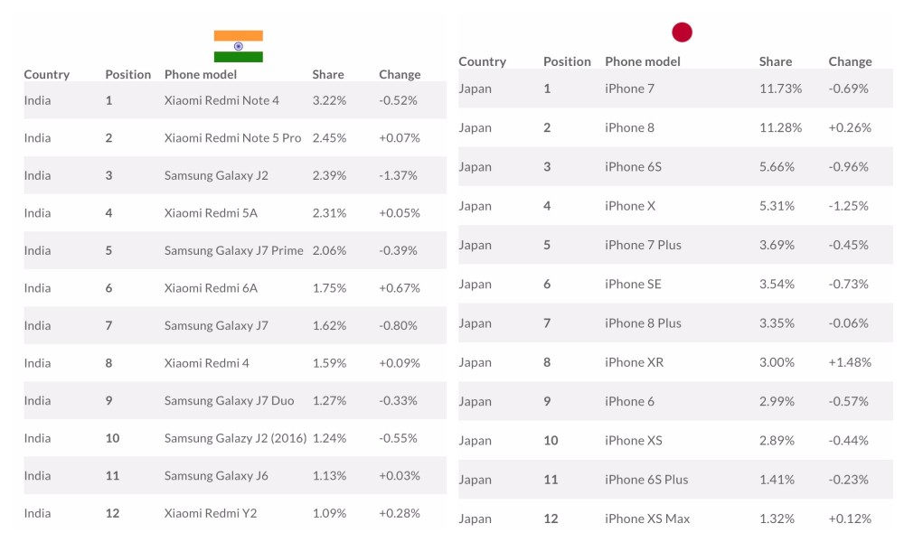 Most Popular Smartphones In The World