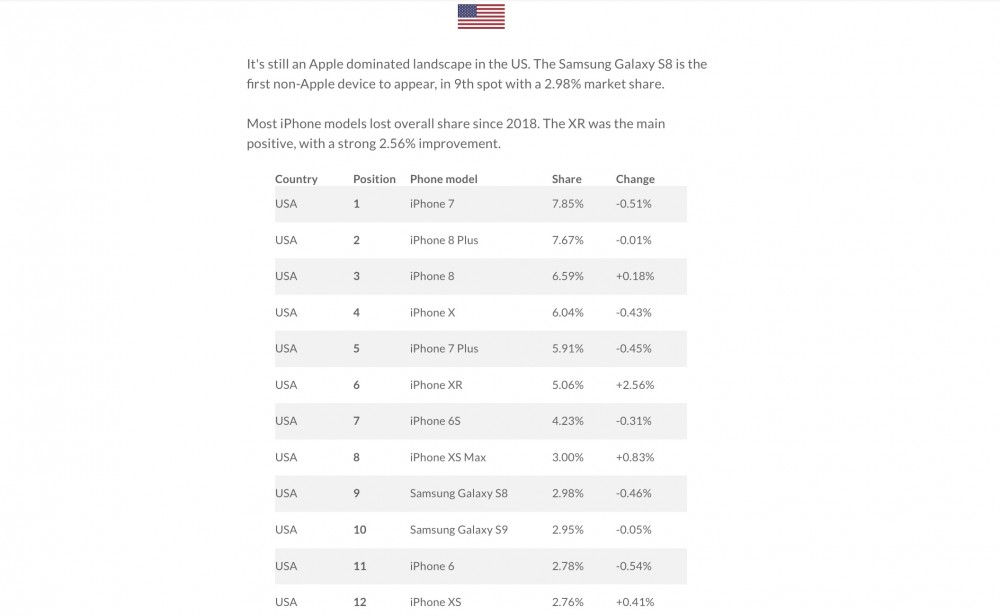 Most Popular Smartphones In The United States