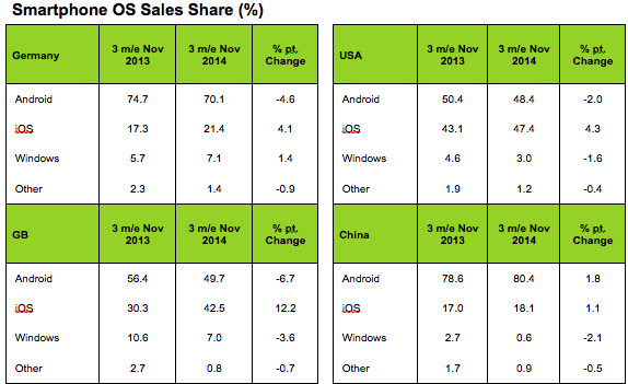 Apple gains smartphone market share; iOS 8 adoption up to 68%