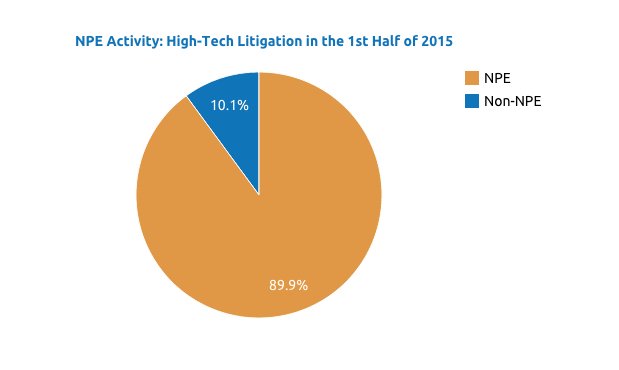 Patent trolls increasingly targeting tech: Apple, Amazon among most frequently sued